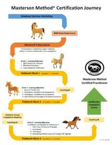 Masterson Methode_opleiding route MMCP